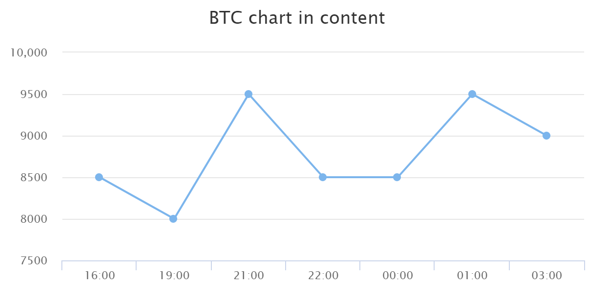 BTC chart in content